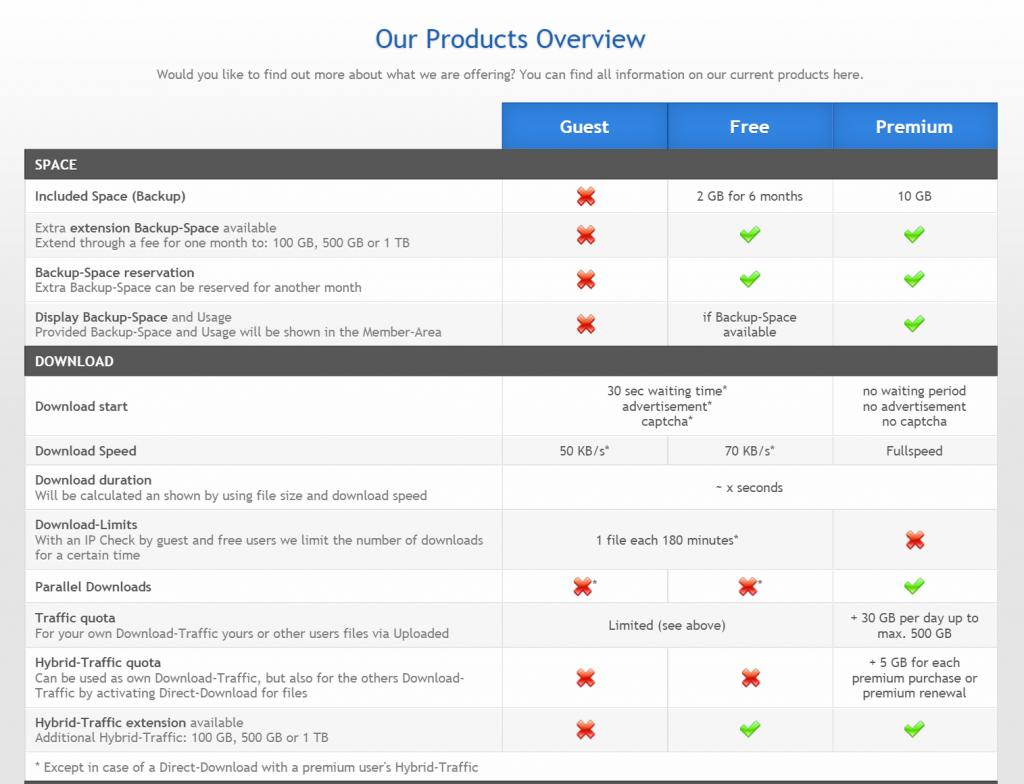 uploaded-premium-features