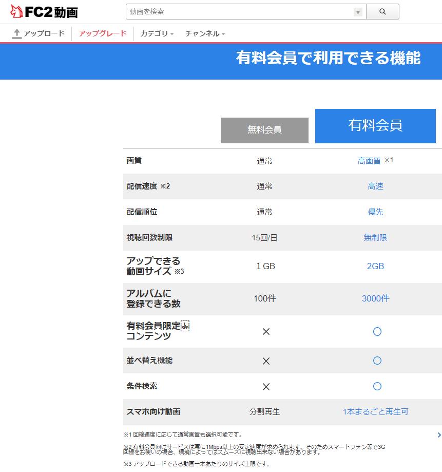 日本 FC2 会员点數 1000Pts (代充值)